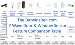 Top 8 Must-Have Home Automation Devices - DarwinsDen com